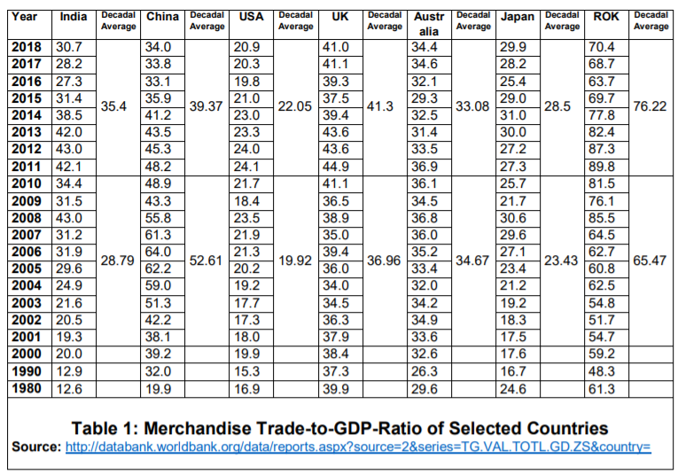 Merchanidse Trade to GDP ratio of selected countries