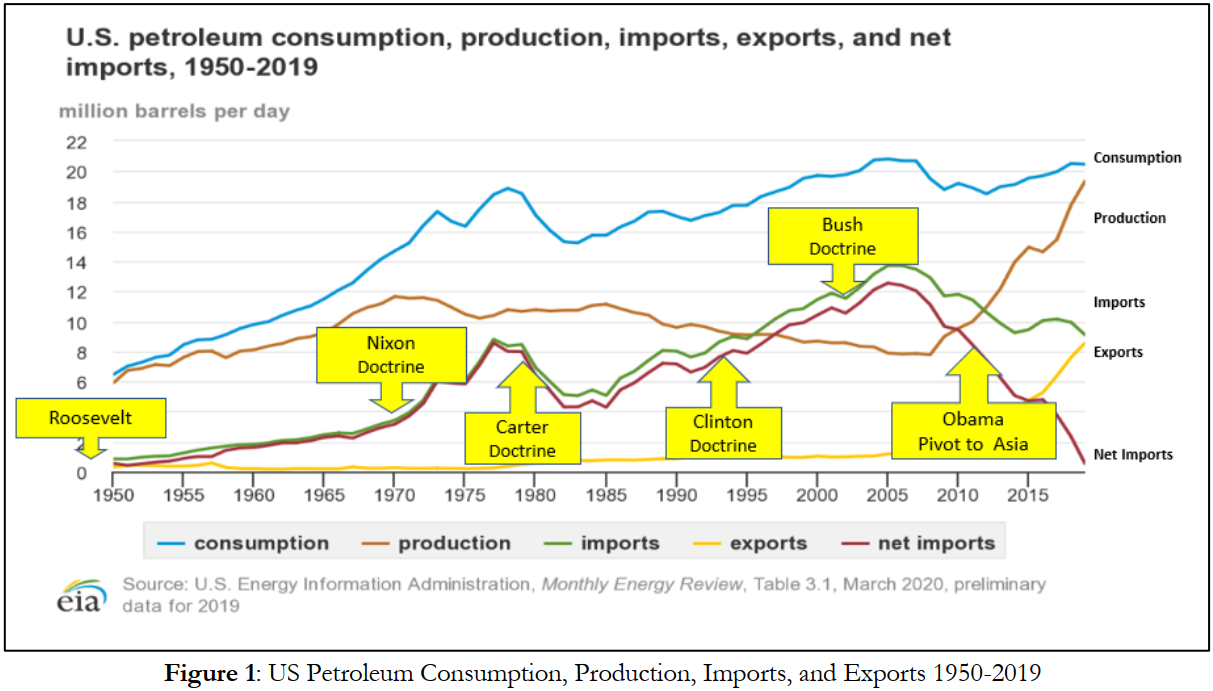 US Petroleum Consumption, Production, Imports, and Exports 1950-2019