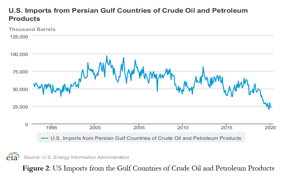 US Imports from the Gulf Countries of Crude Oil and Petroleum Products