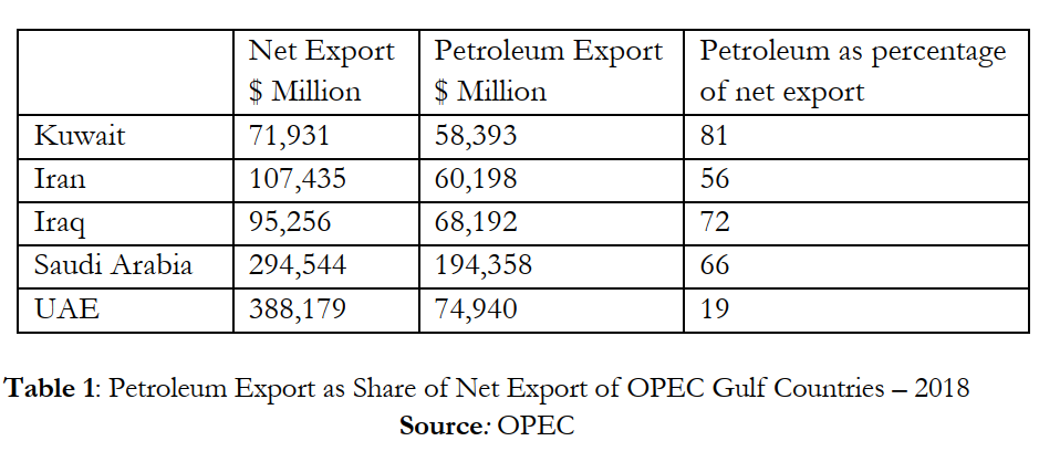 Petroleum Export as Share of Net Export of OPEC Gulf Countries – 2018