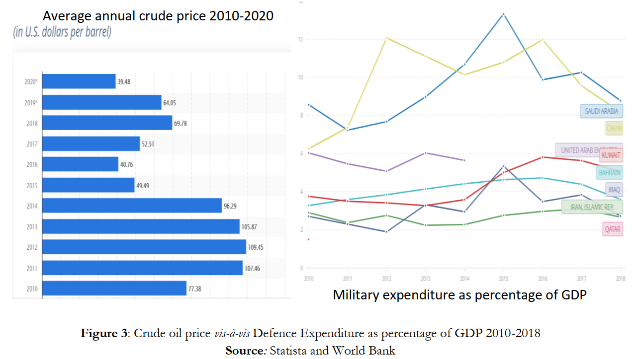 Crude oil price vis-à-vis Defence Expenditure as percentage of GDP 2010-2018