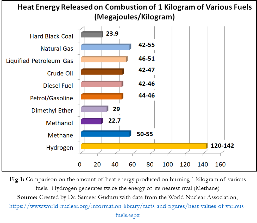 compares the calorific value of hydrogen with other 'rival' fuels.