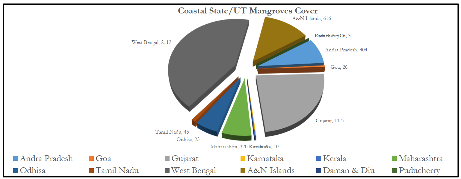 Fig 1: Mangrove Cover in Different States and UTs Source: India State of Forest Report 2019