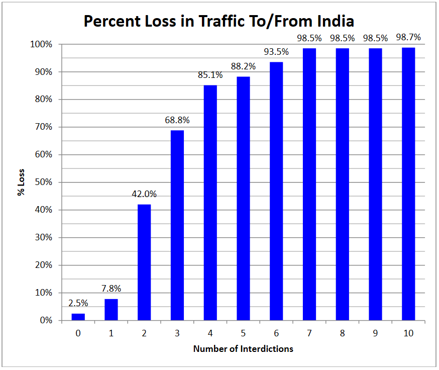 """Fig 3: Percent Loss in Traffic To/From India Source: John K. Crain, """"Assessing Resilience in the Global Undersea Cable Infrastructure"""", PhD diss., Naval Postgraduate School 2012, 41 https://apps.dtic.mil/dtic/tr/fulltext/u2/a562772.pdf"""