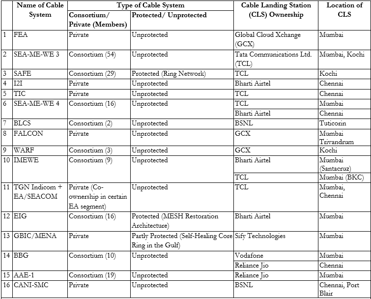 """Table 1: Cable Systems in India (2021) Source: Compiled by Authors from: Consultation Paper No 08/12 on """"Access Facilitation Charges and Co-Location Charges at Cable Landing Stations"""", Telecom Regulatory Authority of India 2012, https://www.trai.gov.in/sites/default/files/Consultation_paper_on_CLS.pdf and Suyesh Chattopadhyay, """"Questionable State of Submarine Cables that globalises India"""", 09 April 2019 https://www.submarinenetworks.com/en/insights/questionable-state-of-submarine-cables-that-globalizes-india"""