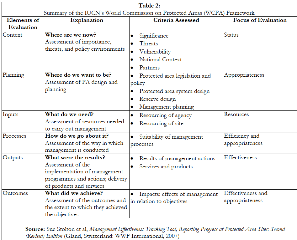 Summary of the IUCN's World Commission on Protected Areas (WCPA) Framework