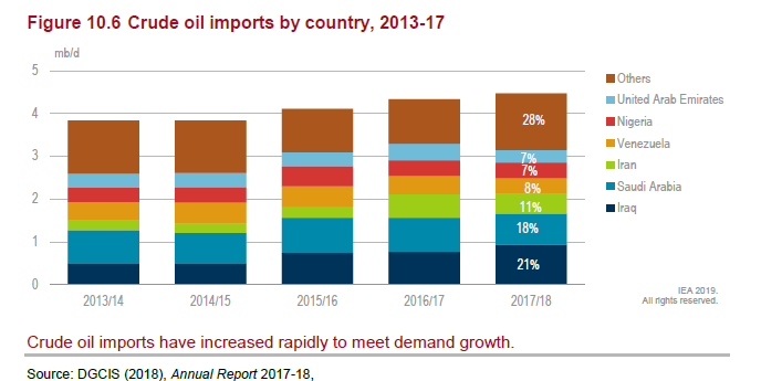 Fig 2: Indian Crude Oil Imports, 2013-2018 Source: India 2020: Energy Policy Review, 256, https://www.iea.org/reports/india-2020