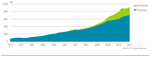 Fig 1: India's Coal Supply Sources, 1973-2017 Source: India 2020: Energy Policy Review, 256, https://www.iea.org/reports/india-2020