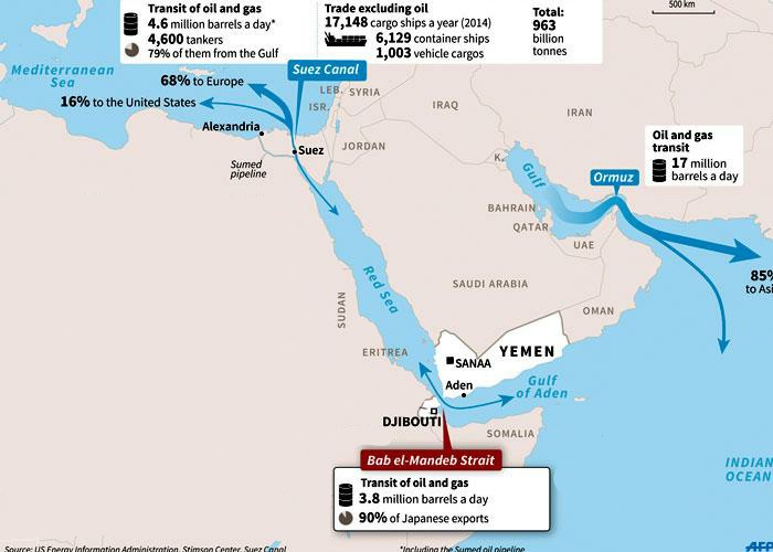 """Fig 7: Passage of Resources in Western Asia Source: Gregory Aftandilian, """"In Yemen, Egypt Balancing Its Interests"""", The Arab Weekly, 17 April 2015, https://thearabweekly.com/yemen-egypt-balancing-its-interests"""