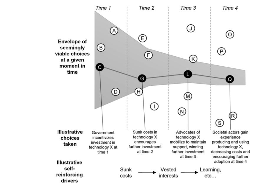 """Fig 1: Schematic Representation of a Path-Dependent Process Source: Daniel Rosenbloom, James Meadowcroft, and Benjamin Cashore, """"Stability and climate policy? Harnessing insights on path dependence, policy feedback, and transition pathways"""", Energy Research & Social Science, No 50 (2019): 171"""