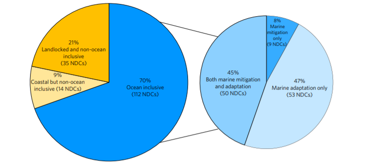 """Fig 2: Inclusion of Ocean Issues in NDCs Source: Natalya D Gallo, David G Victor, and Lisa A Levin, """"Ocean commitments under the Paris Agreement"""", Nature Climate Change 7, no. 11 (2017): 834"""