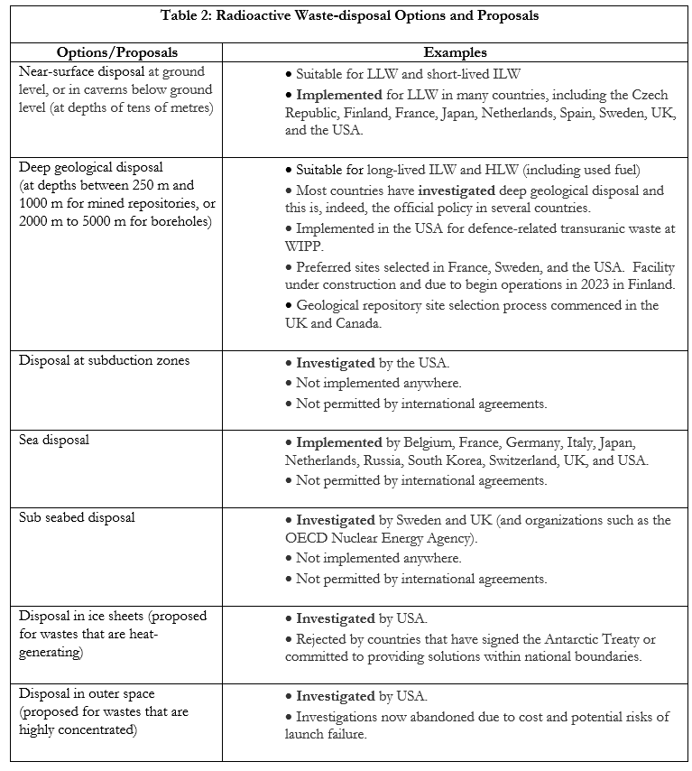 Radioactive Waste-disposal Options and Proposals