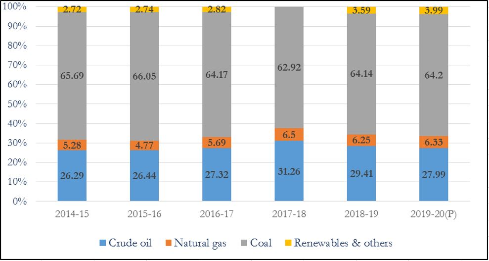 India's Gas based economy: Fuel Shares in Total Primary Energy Supply Source