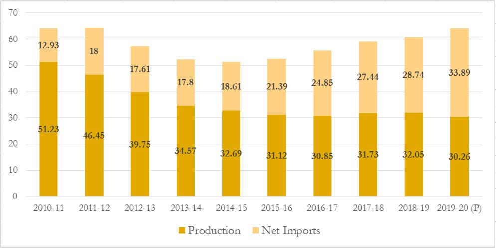 India's Gas based economy: Availability of Natural Gas in India (billion cubic metres)