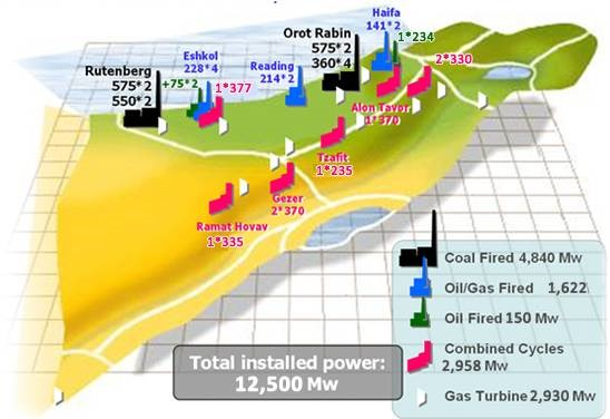 Location of Israel power stations. Source: Israel Electric Company Limited