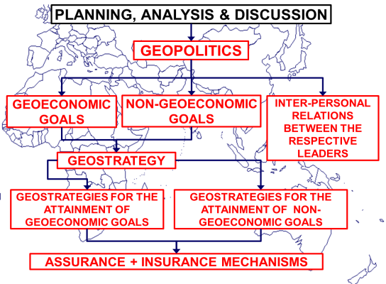 The correct hierarchical formulation of geopolitics, geoeconomics and geostrategy
