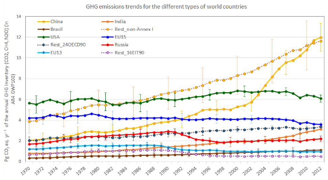 GHG emission trends for the different types of world countries (1970–2012) (Janssens-Maenhout et al., 2019)